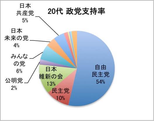 【世論】 若年層の安倍さん支持が激減 54%→34%と20%も減少  [219241683]YouTube動画>1本 ->画像>75枚