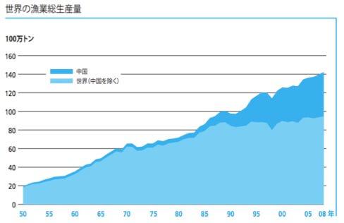 漁業 - 日本政治.com
