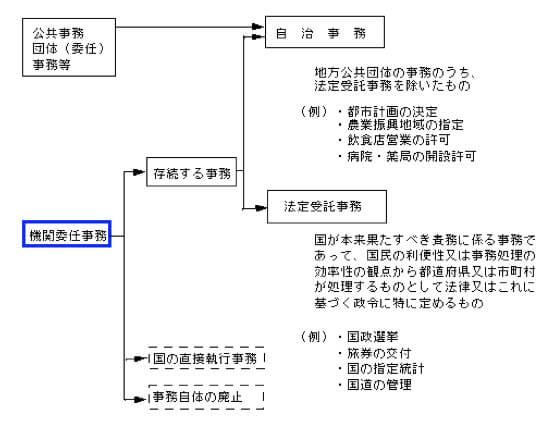 地方分権 - 日本政治.com